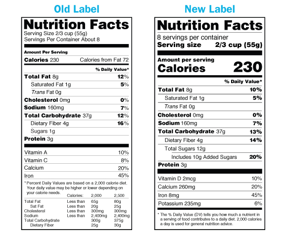 Mandated Label Change to Supplement Facts and Nutrition Facts Boxes